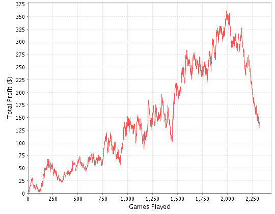 Poker sng downswing
